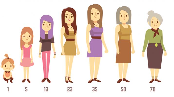 Women's aging